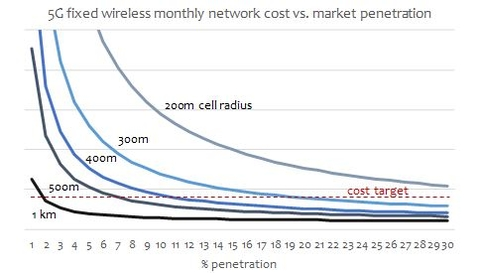 5G fixed wireless (Mobile Experts)