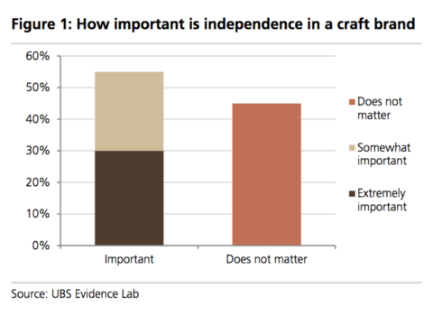 UBS Evidence Lab How important is independence in a craft beer brand - Do You Care Who Brews Your Beer?