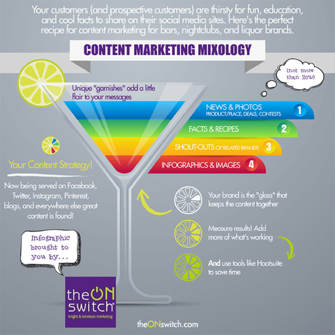 Content Marketing Mixology infographic - Content marketing