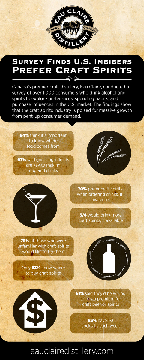 Eau Claire Distillery United States imbibers craft spirits survey infographic