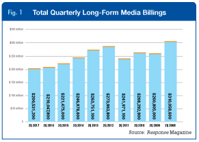 Total Quarterly Long-Form Media Billings