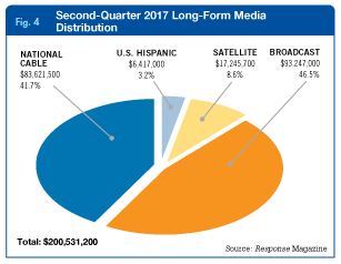 Second-Quarter 2017 Long-Form Media Distribution