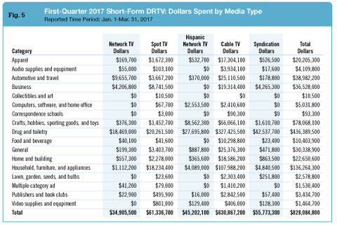 Short-Form DRTV Billings Continue to Climb in 1Q 2017 | Response