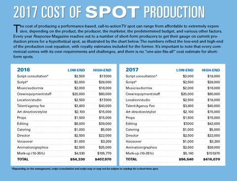 Spot Production