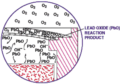Figure 3. Micro-fuel cell operation can deteriorate due to an increased concentration of lead oxide (PbO) at or near the sensing surface.