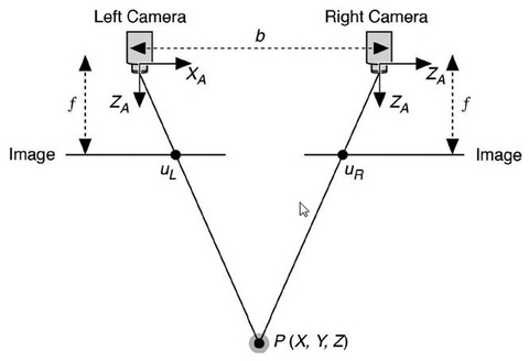 Fig 11: Stereo vision uses trigonometry to figure out how far away from a robot things are.