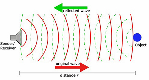 Fig. 1: SONAR bounces sound waves off of its environment to see how far away things are.