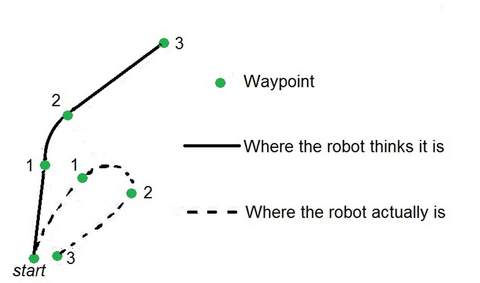 Fig. 4: If one of a robot's wheels is even slightly more slippery than the other, odometry errors can rapidly build.
