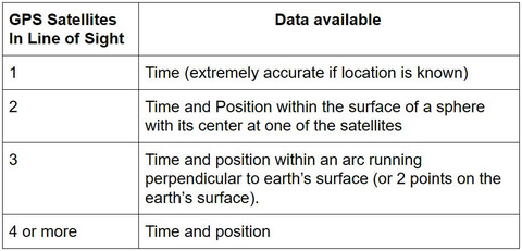 Fig. 6: GPS receivers must be in contact with 4 satellites in order to function optimally.