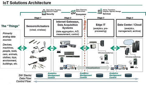 Smart Sensors Fulfilling The Promise Of The Iot Sensors