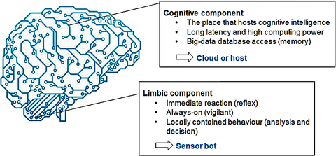 Description of the differences between cognitive and limbic systems, correlating to the human brain's processing of sensory data (Picture source: [Krisdog]/Depositphotos.com; Bosch Sensortec).
