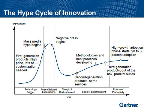 Fig. 4: The Gartner Hype Curve is an industry recognized research vehicle that assesses the status of various technologies as they move through their commercialization process.