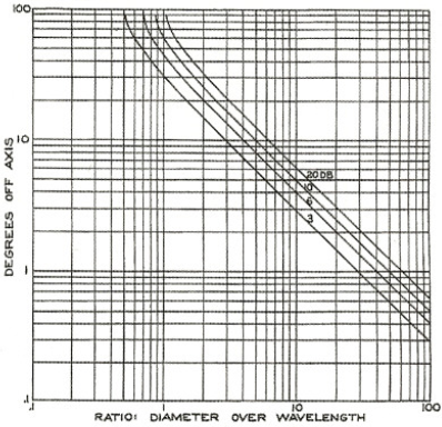 Figure 8.Chart No. 67 from Acoustic Design Charts shows the directional radiation characteristic of circular pistons mounted in an infinite baffle as a function of D/λ.