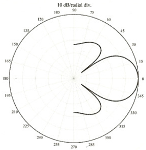 Figure 9.This 2D polar plot represents the beam pattern of a transducer with a circular disc radiator mounted in an infinite baffle, where D/λ = 2.