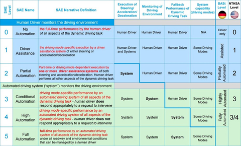 Table 1: Gradation of automated driving (SAE Federal Highway Research Institute)