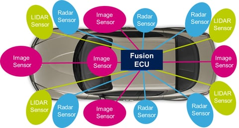 Three sensor types drive autonomous vehicles sensors magazine 1 use of different sensors in the motor vehicle ccuart Gallery