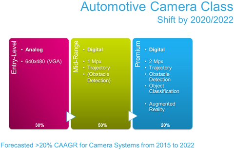 Fig. 2: Overview of the camera systems across different classes