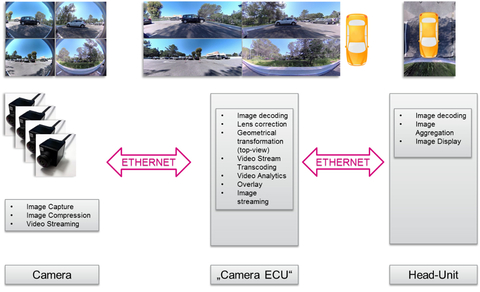 Fig. 3: Centralized image processing