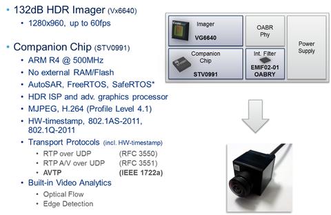Fig. 5: Automotive smart camera