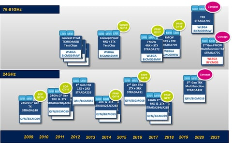 Fig. 9: MMIC Roadmap