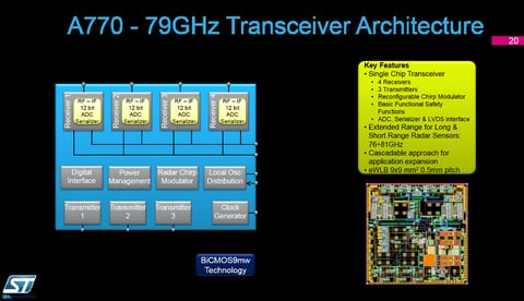 Fig. 10: A770 77/79 GHz Transceiver Architecture