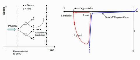 Fig. 11: The principle of an SPAD sensor cell