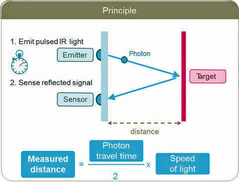 Fig. 12: Principle of a lidar distance measurement