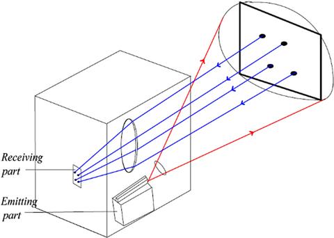 Fig. 13: Solid state lidar system