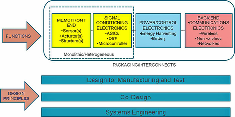 MEMS Sensors-Based System Solutions are comprised of functions that include sensor, signal conditioning, power/power management, communications, and package/interconnects, and are based on strong system engineering principles.