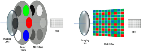 Fig. 1:  These images are graphical representations of a CIE-based filter (left) and RGB filter (right) configurations.