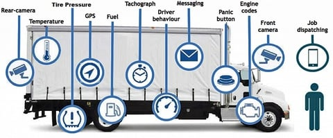IoT in Transportation Fleets (sensorsmag.com)