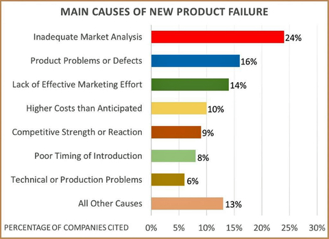 Fig. 3: The leading cause of new product failure has been determined to be inadequate market analysis at 24% of the companies queried.  The next closest was product problems or defects at 16%.
