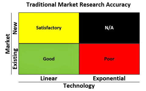 Fig. 5: The accuracy of traditional market research approaches varies greatly for the four sectors.