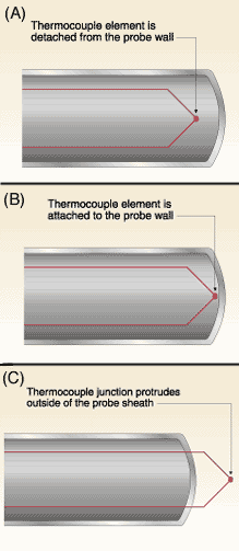 Figure 3. Thermocouples come in three junction types. Grounded units have their sensing junction directly attached to the probe wall (A), ensuring good heat transfer from the outside to the junction. The junction point of the ungrounded type (B) is detach