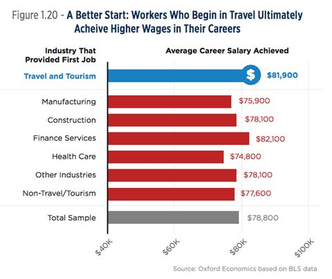 Stats 40 Percent Of Those Who Start In Travel Hit Six Figure Salary