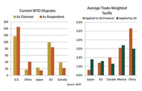 US is the country with highest trade complaints