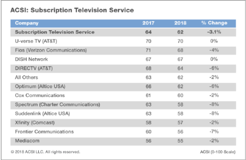 AT&T U-verse sits atop customer satisfaction rankings as all pay TV