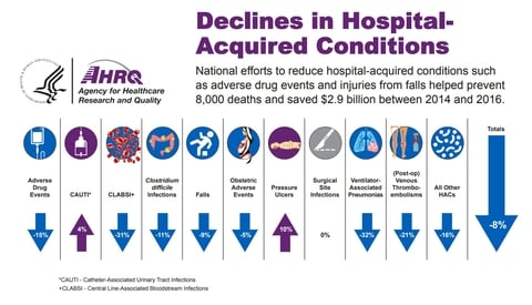 AHRQ hospital-acquired conditions