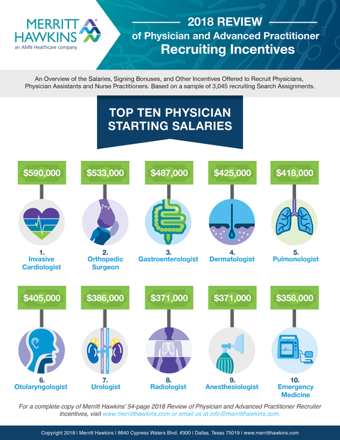 The top 10 highest physician starting salaries—and which