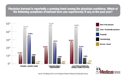Graph physician burnout