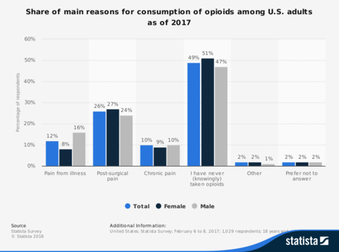 Share of main reasons for consumption of opioids among U.S. adults as of 2017