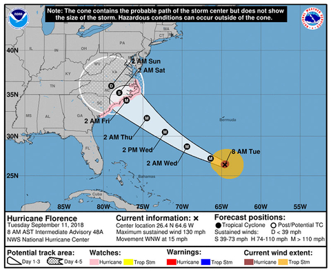 Hurricane Florence Tuesday Forecast