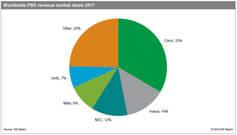 Cisco, Avaya retain dominant PBX market share, but segment drops 8