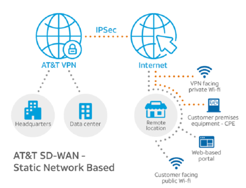 AT&T SD-WAN Network-based