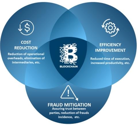 Delta Partners blockchain (Delta Partners)
