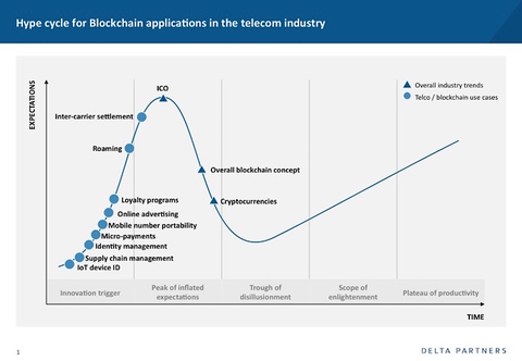 Industry Voices—Blockchain has massive potential for the