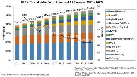 Global TV and video revenue will hit $559B by 2022: report | FierceVideo