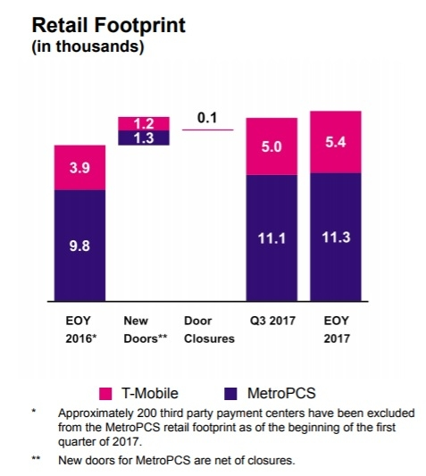 T-Mobile is the only major mobile carrier having success in adding large numbers of customers to both traditional monthly plans, so called postpaid service, as well as prepaid, which tends to.