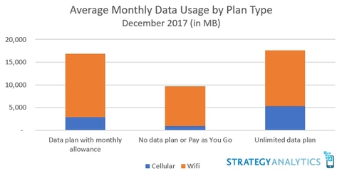 Strategy Analytics data use by plan December 2017 (Strategy Analytics)