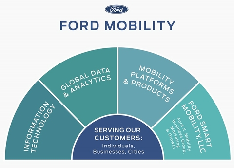 Ford X incubator will analysis new transit concepts